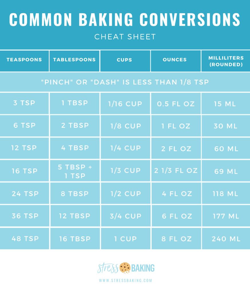 Common Baking Conversions Cheat Sheet